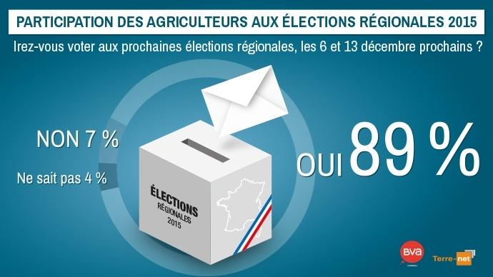 Intentions de participation des agriculteurs aux élections régionales 2015.