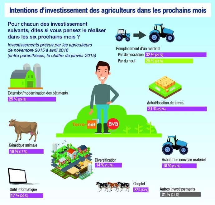 Intentions d'investissement des agriculteurs dans les six prochains mois.