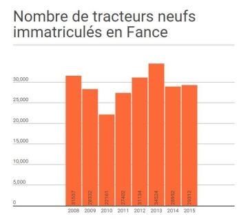 2015, une bonne année pour les fabricants de tracteurs?