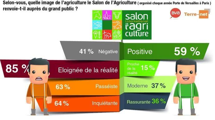 L'image de l'agriculture renvoyée aux Français par le Salon de l'agriculture selon les agriculteurs (sondage BVA pour Terre-net)