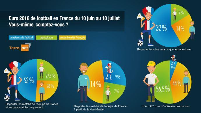 Résultats de sondage - Agriculteurs, ensemble des Français, amateurs de foot: qui va regarder les matchs de l'Euro 2016 de football?