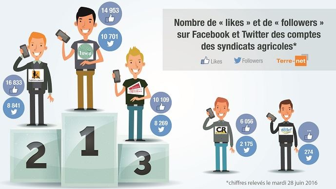 La FNSEA et la Confédération paysanne au coude à coude en termes de présence sur Facebook et Twitter.