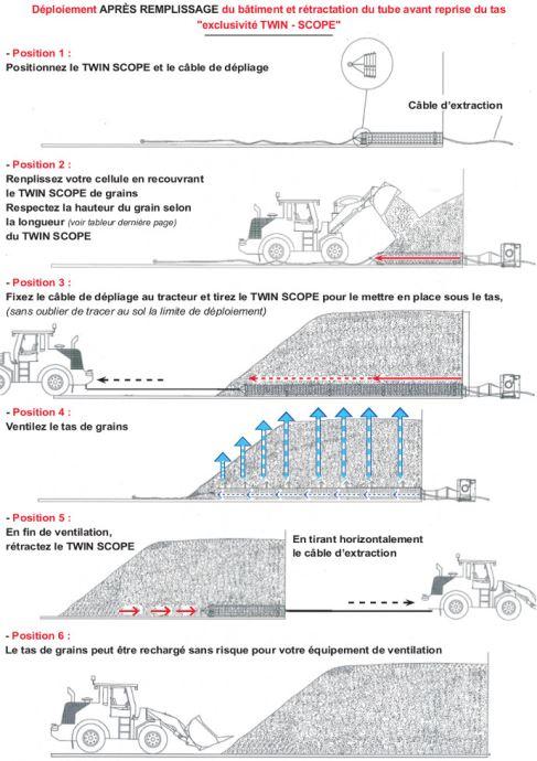 Mode de fonctionnement du Twin Scope