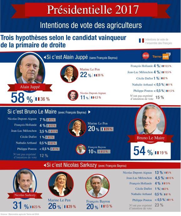 Intentions de vote des agriculteurs pour l'élection présidentielle française de 2017