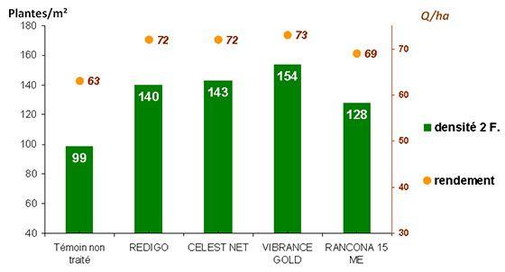 Figure 1: Efficacité des traitements de semences pour lutter contre la contamination des semences par les fusarioses Regroupement de 14 essais 2011-2015 (blé tendre et blé dur), avec une contamination moyenne de 29% par F. graminearum et 38% par Microdochium spp.