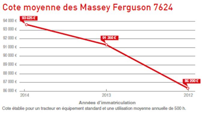 Côte des Massey Ferguson 7624.