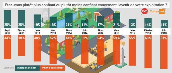Graphique de la confiance des agriculteurs pour l'avenir de leur exploitation depuis 2012