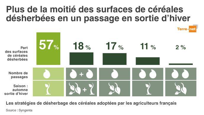Habitudes de désherbage en France.