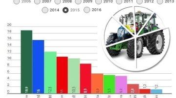 10 ans d'historique des parts de marché tracteurs
