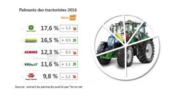 Comment évoluent les parts de marché des tractoristes?
