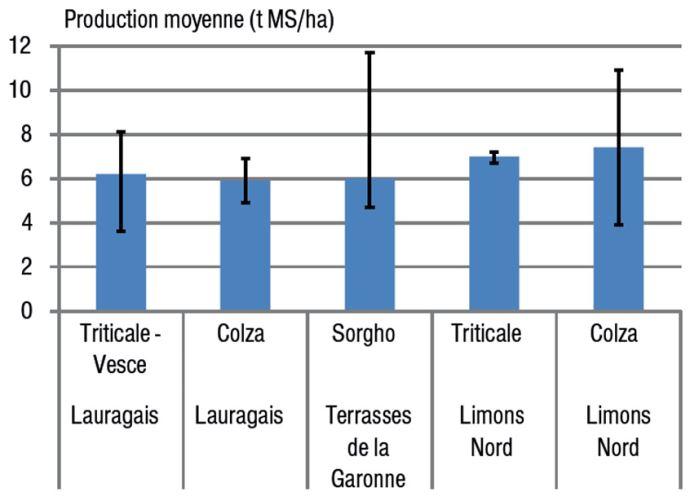 Figure 1: Rendement de Cive d'hiver et de Cive d'été, de 2011 à 2013, en Picardie et en Midi-Pyrénées