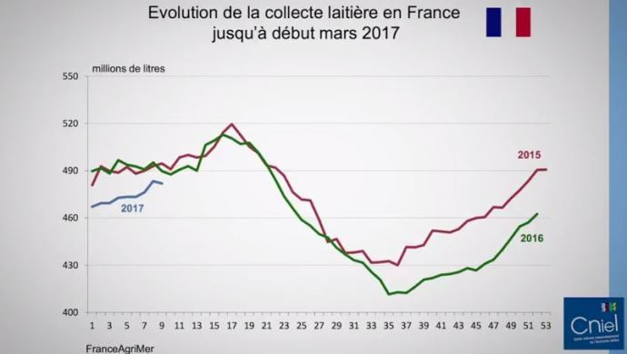 Evolution de la collecte de lait en France.