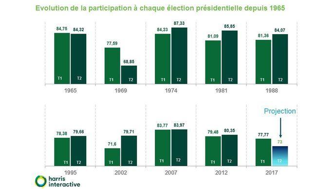 Graphique: historique de la participation aux deux tours de l'élection présidentielle française depuis 1965