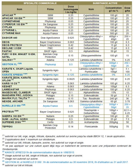 Tableau 1: Insecticides en végétation autorisés sur puceron sur épis