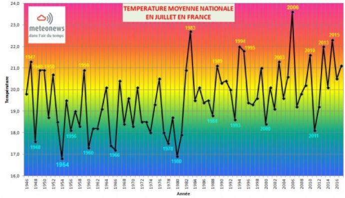 Les températures moyennes nationales en juillet en France.