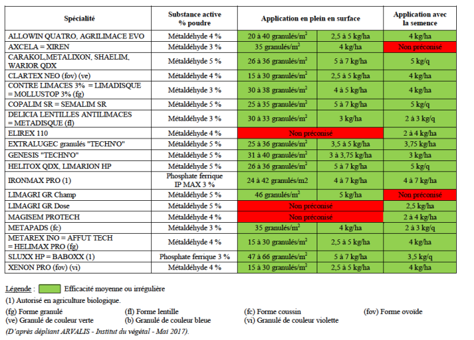 Produits phytos disponibles contre les limaces.