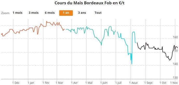 Alors que la récolte 2016 cotait autour de 170€/t en avril dernier, le prix de la récolte 2017 s'affiche autour de 154€/t Fob Bordeaux.