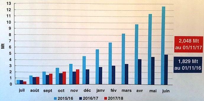 Embarquements de blé tendre cumulés vers pays tiers depuis les ports français.