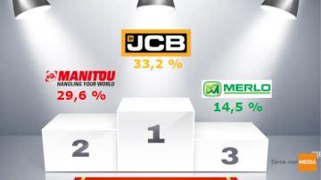 JCB reprend latête du classement devant Manitou