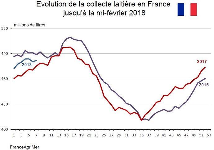 Evolution de la collecte laitière française