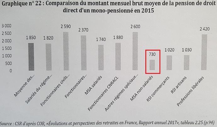 Comparatif du montant de pension de retraite en 2015