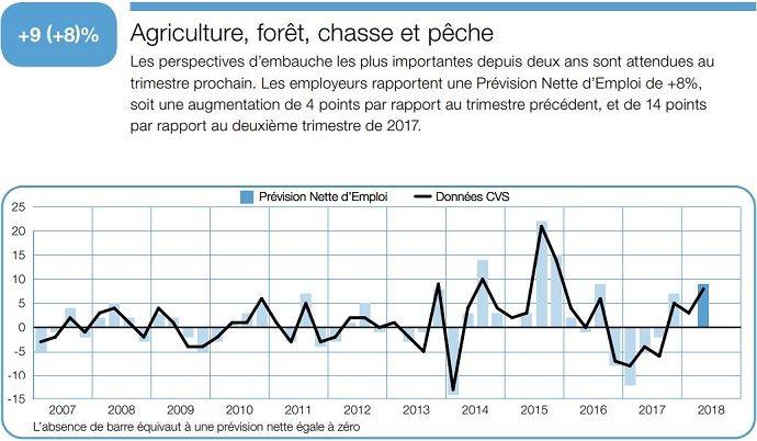 Evolution des perspectives d'emploi dans le secteur agricole