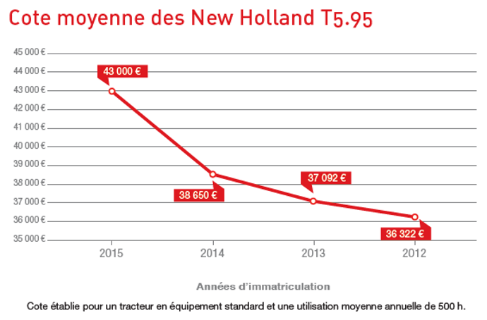Cote occasion agricole des New Holland T5.95.