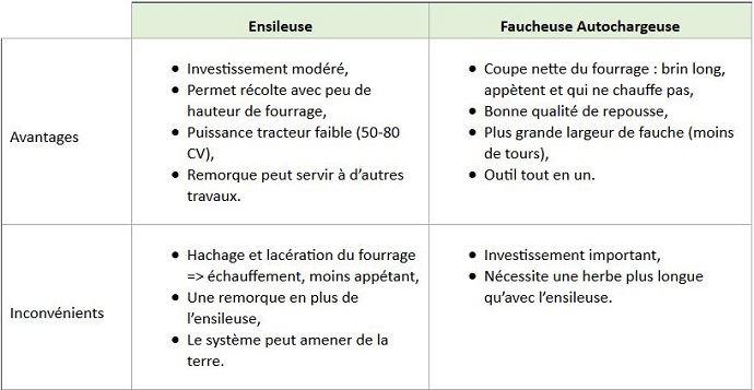 Les avantages et inconvénients d'une ensileuse et d'une fauchesue autochargeuse pour l'affouragement en vert