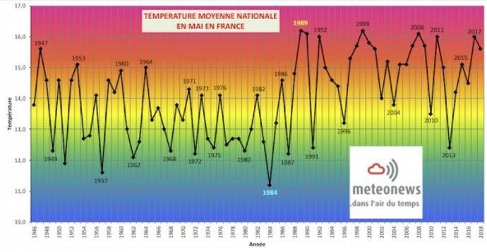 Température moyenne nationale en mai en France.
