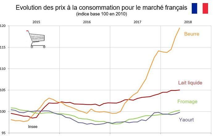 Évolution des prix à la consommation pour le marché français