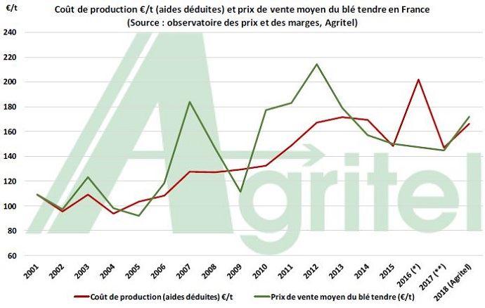 Le bilan économique de la récolte 2018 sera à l'équilibre pour les producteurs de blé tendre, selon Agritel.