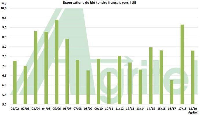 Les opérateurs devraient exporter moins de blé tendre vers nos voisins européens que lors de la campagne précédente