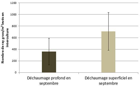 Levée de ray-grass (nombre de plantes/m²) selon la profondeur de travail lors du faux-semis à l'interculture - Essais 2014 et 2015 - Comptage réalisé 1 mois après le faux-semis
