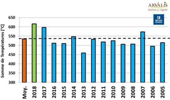 Somme de températures entre le 20/05 et le 20/06 (°C) - Fagnières (51)