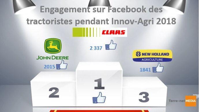 Podium de l'engagement sur Facebook des tractoriste pendant Innov-agri 2018