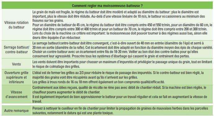 Réglages recommandés pour la moissonneuse-batteuse pour chaque point ayant une incidence sur la qualité du grain récolté (tableau élaboré dans le cadre de la charte qualité maïs classe A)