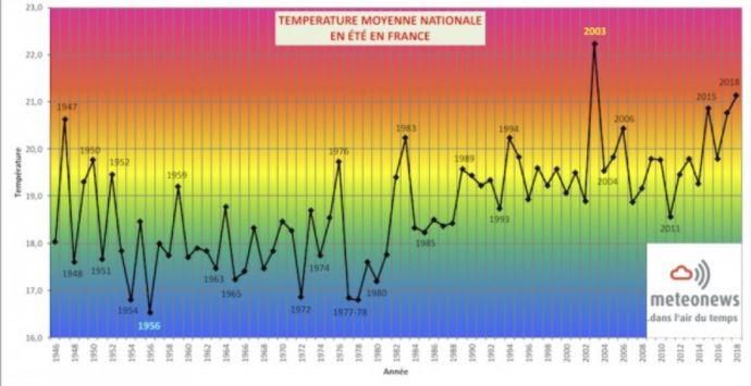 températures moyennes en été en France