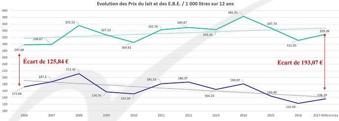 Evolution du prix du lait et des EBE des exploitations laitières du réseau Agrigestion et Referenciaa