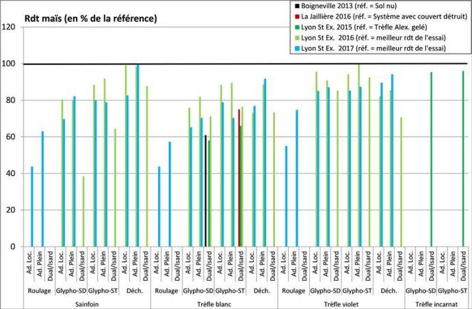 Rendement du maïs grain (en% d'une référence sans couvert permanent) dans cinq essais (Boigneville 2013, Lyon St Exupéry 2015 à 2017, La Jaillière 2016).