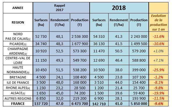Production française de pommes de terre en 2018