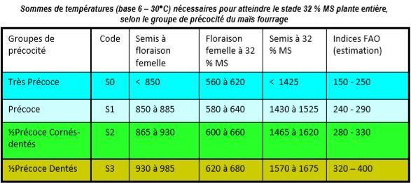 Sommes de températures nécessaires pour atteindre 32% MS plante entière