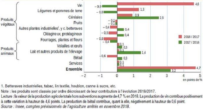 Contributions à la variation de la production en valeur (hors subventions)