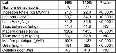 Tableau 2: Effet du type de ration (95G vs 110G) sur les performances de production laitière