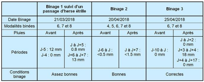 Conditions des passages de bineuse sur l'essai 2018 de Boigneville (91)