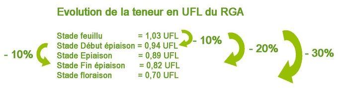 Plus la plante avance en stades, plus la valeur UFL diminue. En revanche, l'encombrement augmente.