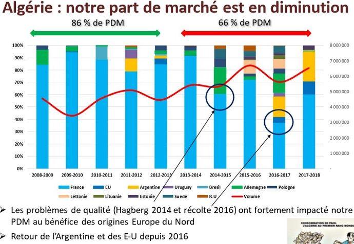 Parts de marchés des pays exportateurs de blé vers l'Algérie