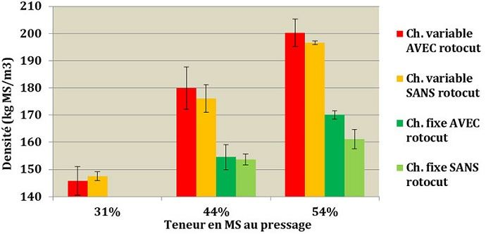 Teneur en MS de l'enrubannage d'herbe selon le matériel