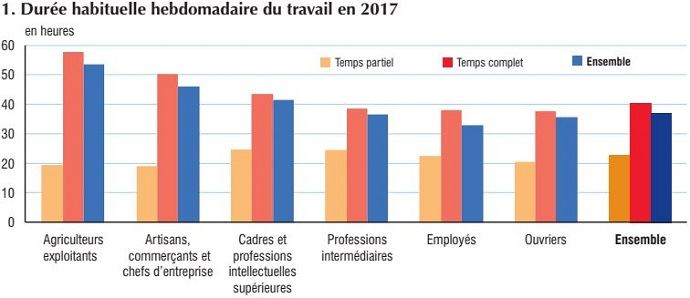 Durée habituelle hebdomadaire du travail en 2017