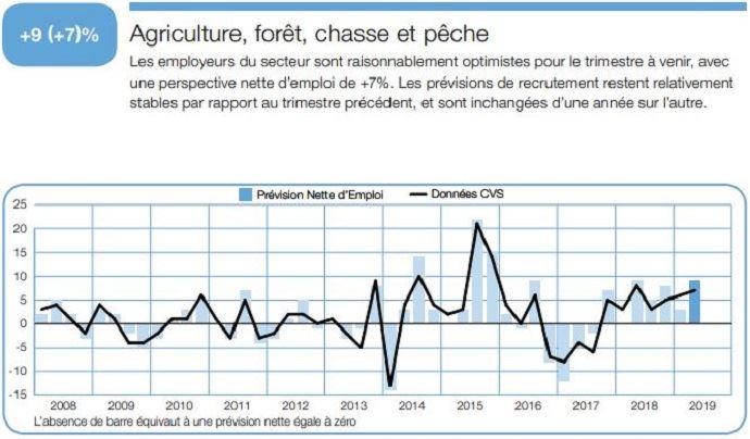Perspectives d'emploi dans le secteur agricole au second trimestre 2019.