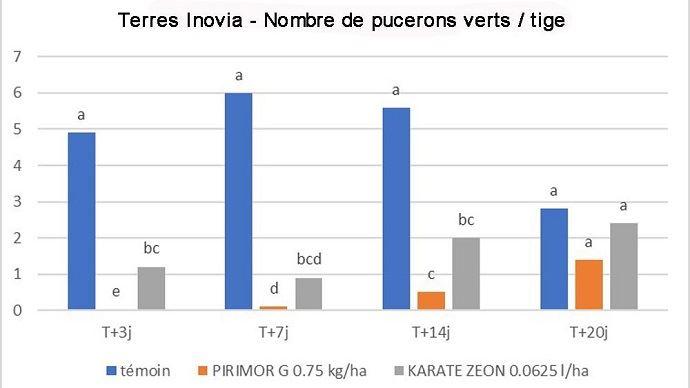 Comparaison de traitements contre pucerons verts sur pois protéagineux